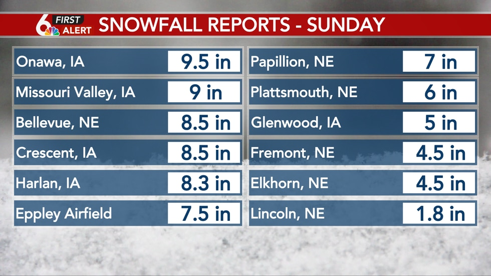 Most of the Omaha Metro picked up between 4 & 8 inches of snowfall