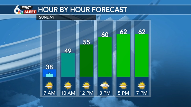 Hour by hour forecast Sunday