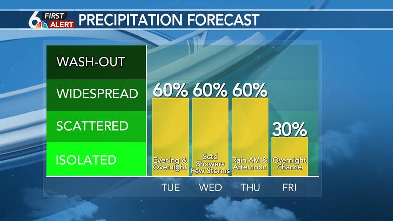 Several chances for rain this week