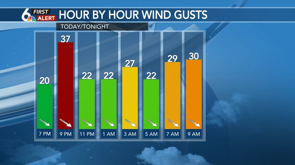 Winds pick up Sunday evening and into the start of the workweek