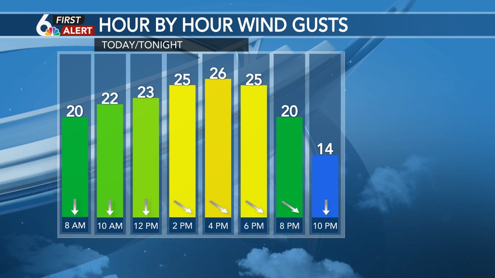 NNW Winds 25 to 30 mph