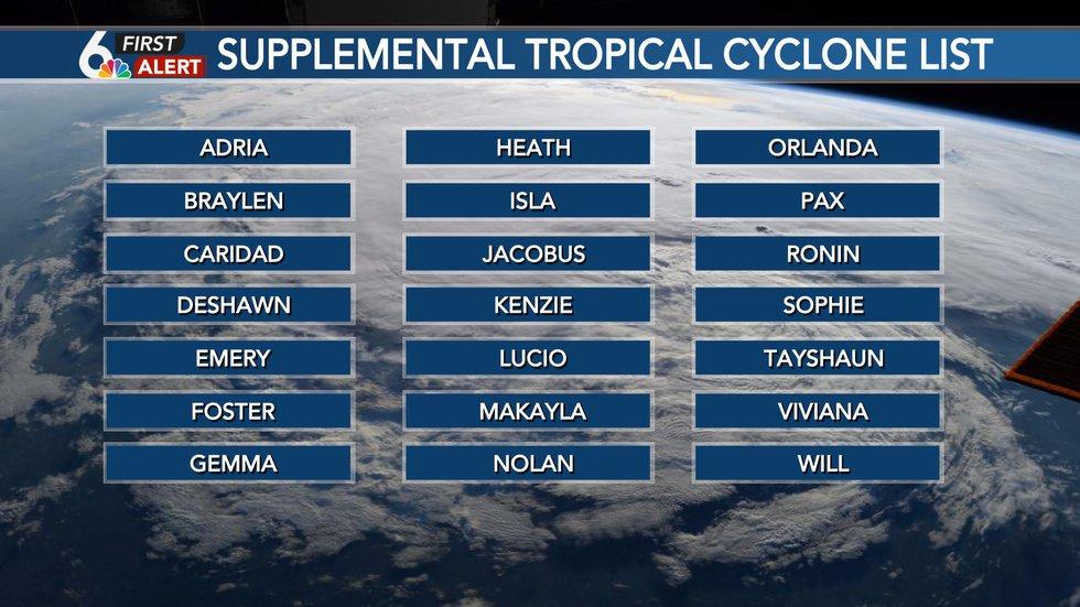 Alternate list of cyclone names if Atlantic basin surpasses 21 named storms