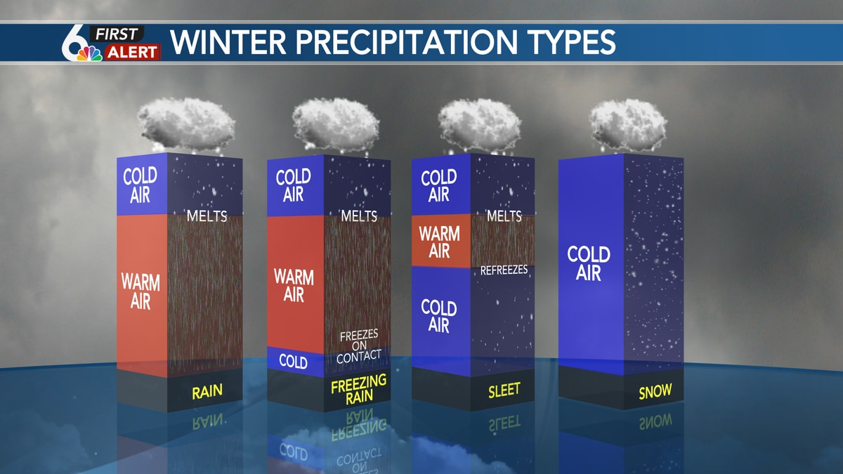 The depth of warm air aloft will change the type of winter precipitation we see.