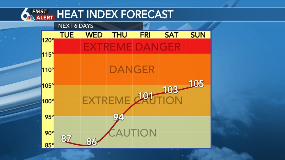 Heat index forecast for this week
