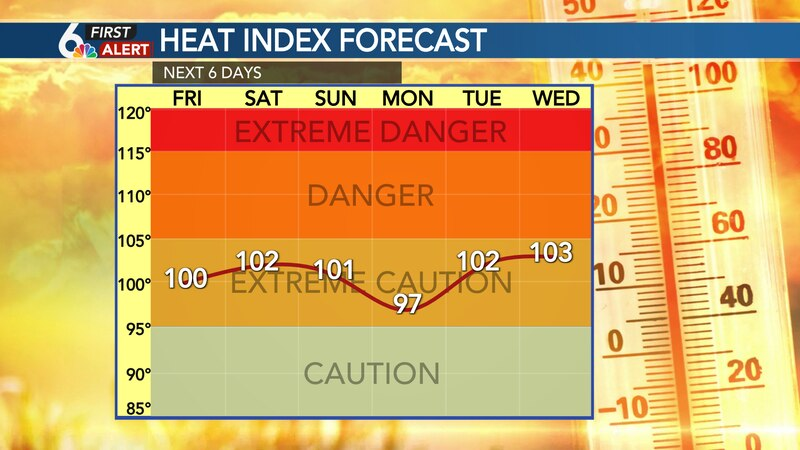 Many days in the extended forecast will bring us heat indices in the triple digits