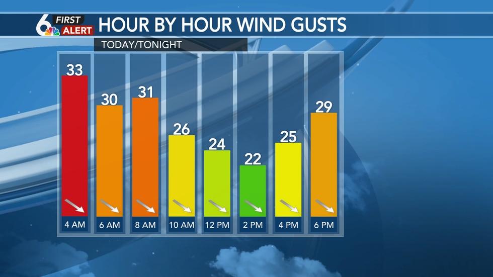 Monday Wind Gusts
