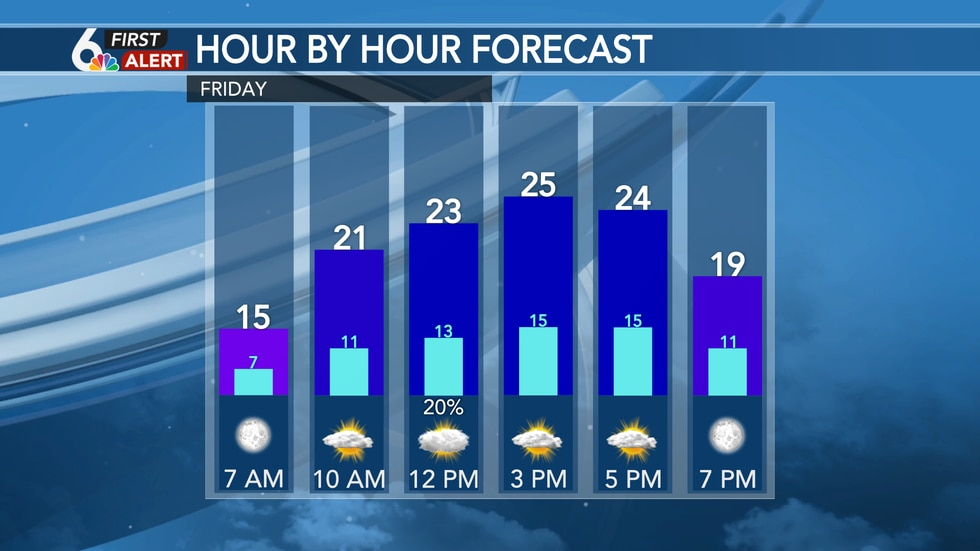 Hour by hour forecast - Friday