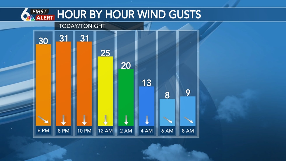 Winds back off tonight, especially after midnight